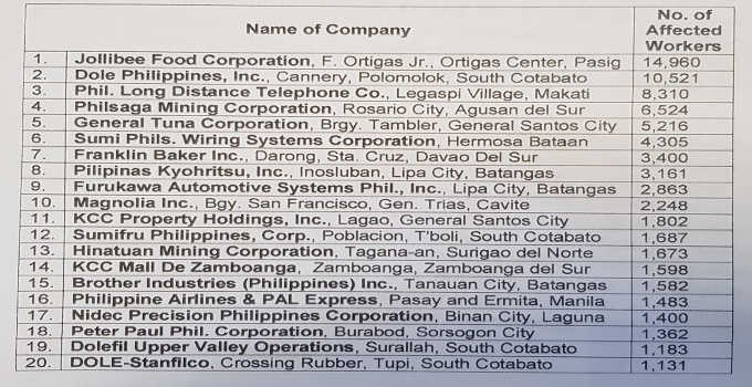 philippine companies engaged in labor only contracting