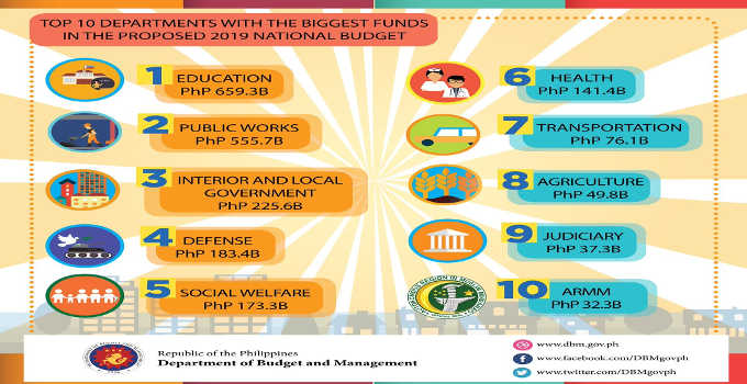 budget of the philippines