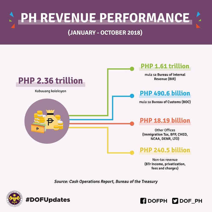 philippines revenue performance
