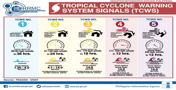 tropical cyclone warning system signals