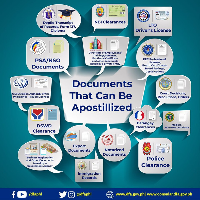 Philippine Documents That Can Be Apostilled