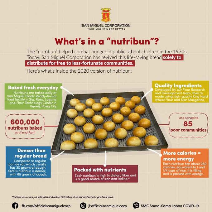 nutribun in philippines