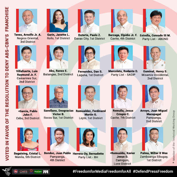 Lawmakers who voted against ABS CBN Franchise Renewal 3