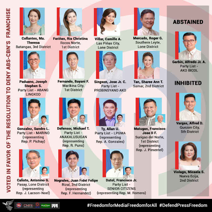 lawmakers who voted against abs-cbn franchise renewal