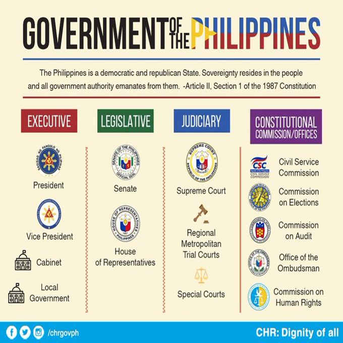 constitutional offices in the philippines