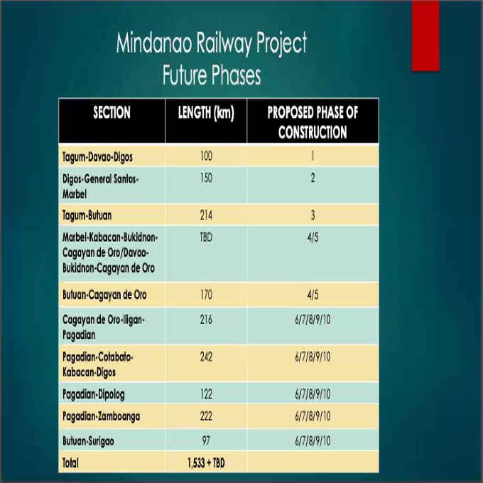 mindanao railway project future phases